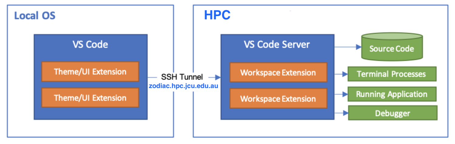 Using VScode to access the HPC